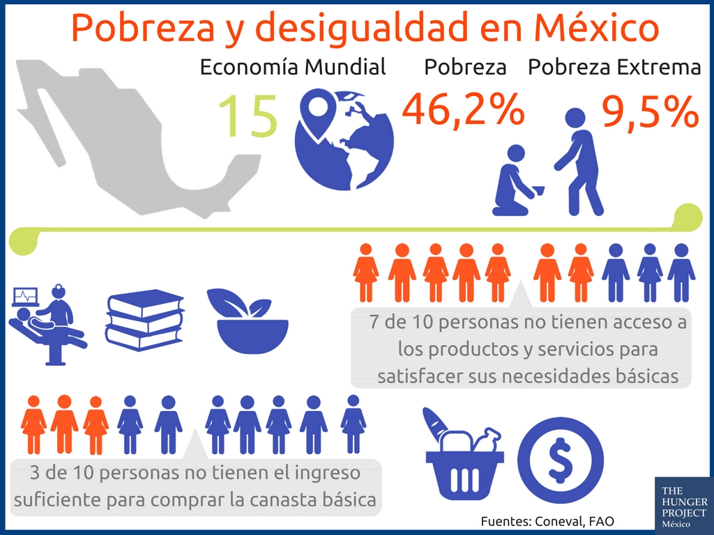 Pobreza y Desigualdad en Mexico web.jpg